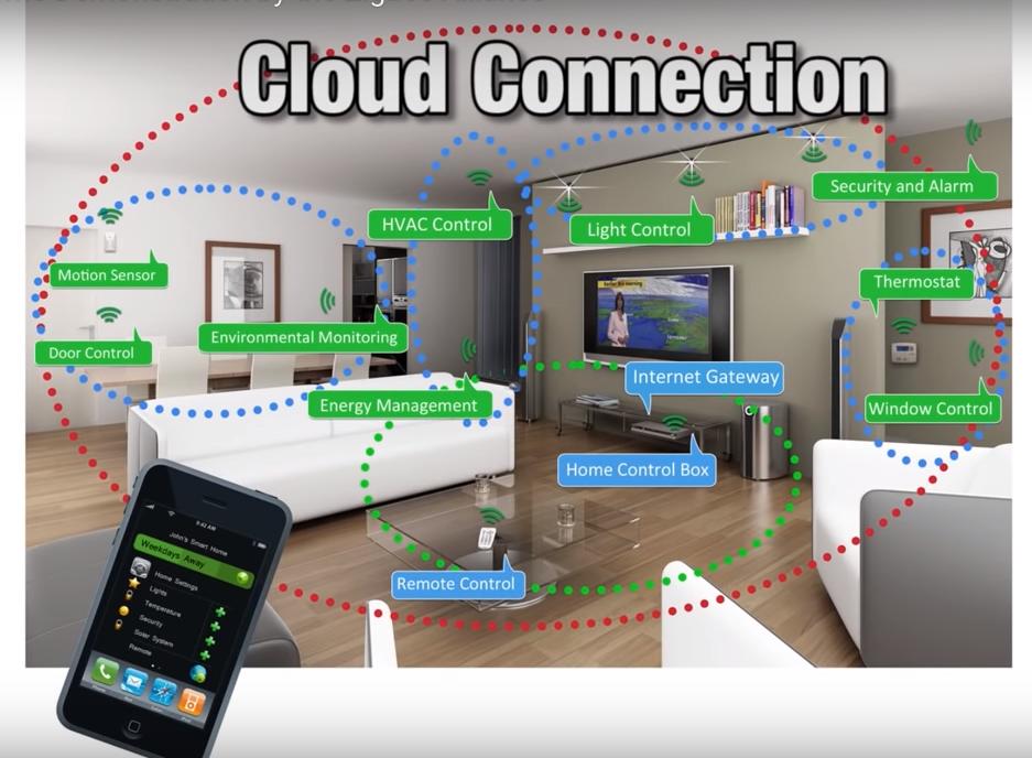 Автоматизиране на къща, умни къщи фирми